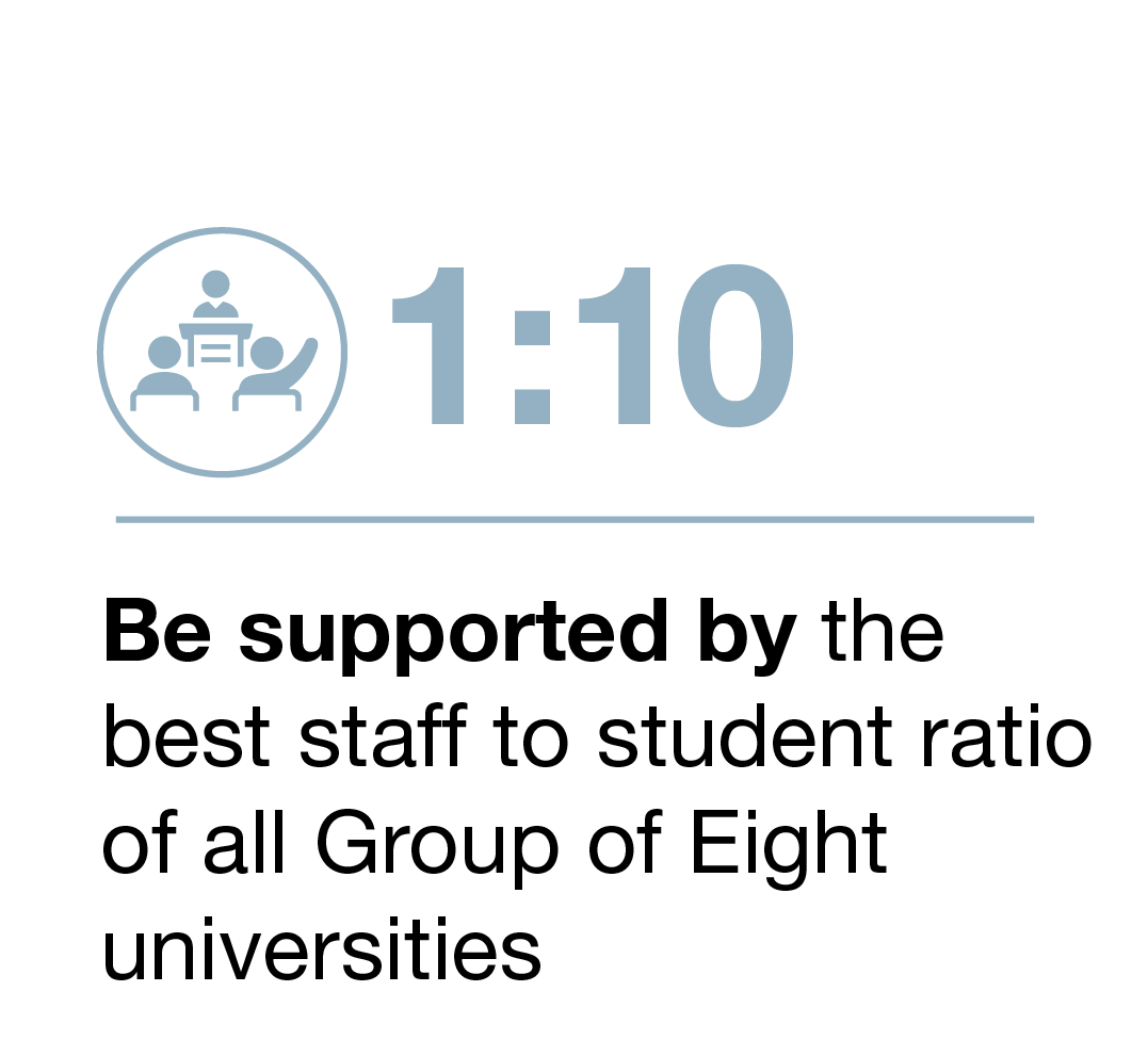 Be supported by the best staff to student ratio (1:10) of all Group of Eight universities